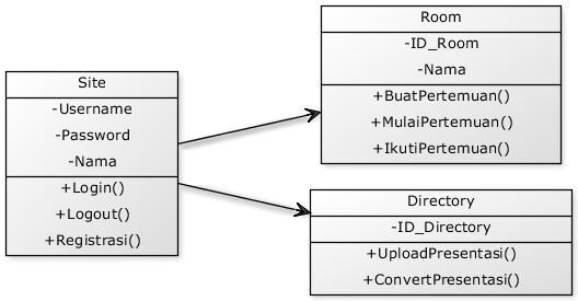 Membuat UML Diagram Menggunakan yUML (3/4)