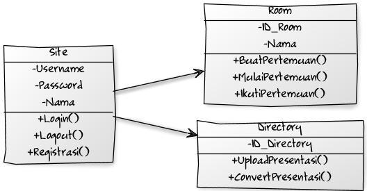 Membuat UML Diagram Menggunakan yUML (4/4)