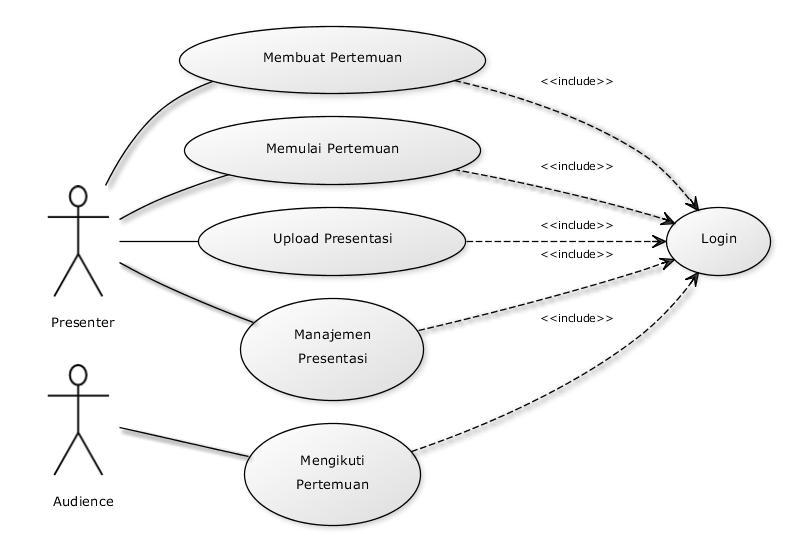Membuat UML Diagram Menggunakan yUML (1/4)