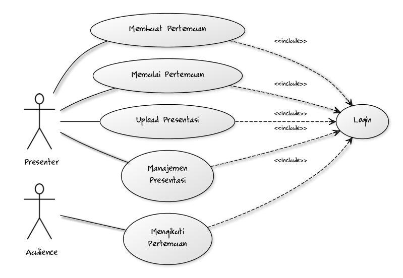 Membuat UML Diagram MenggunakanyUML